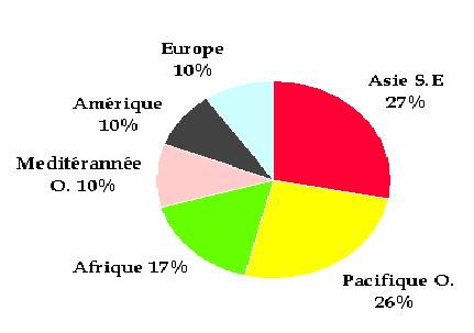 Estimation mondiale des atteintes visuelles par Région OMS