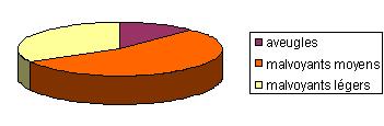 Répartition de la malvoyance en France (Données source : enquête HID 2005)